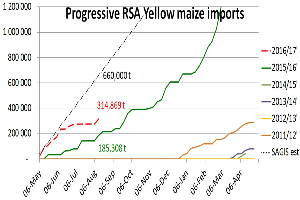 Yellow Maize Imports RSA