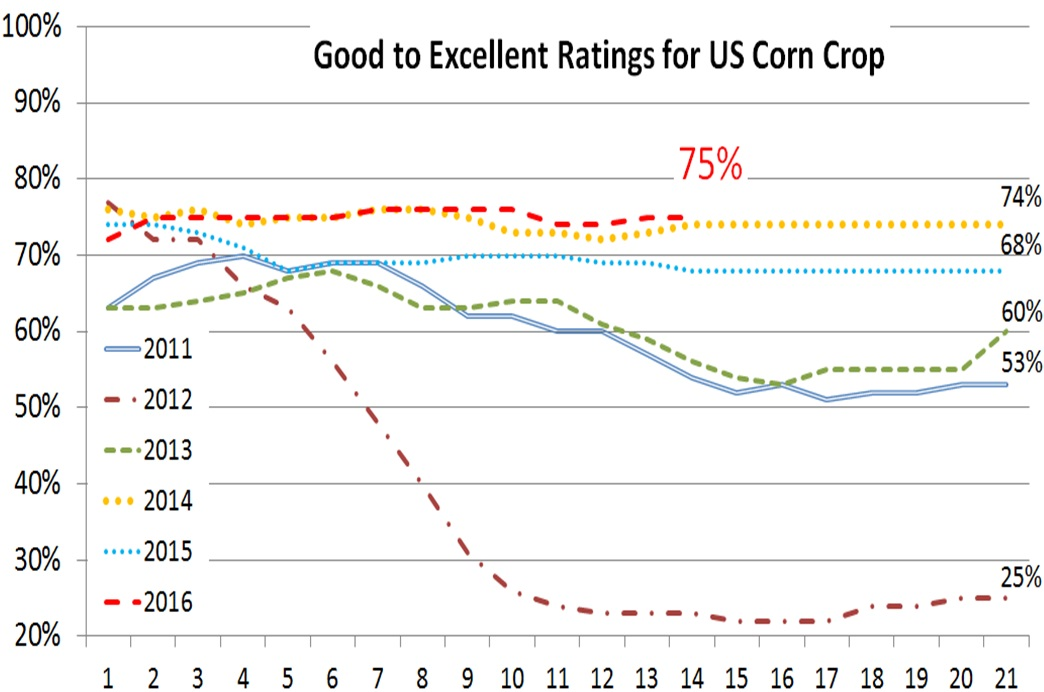 U.S. crop progress