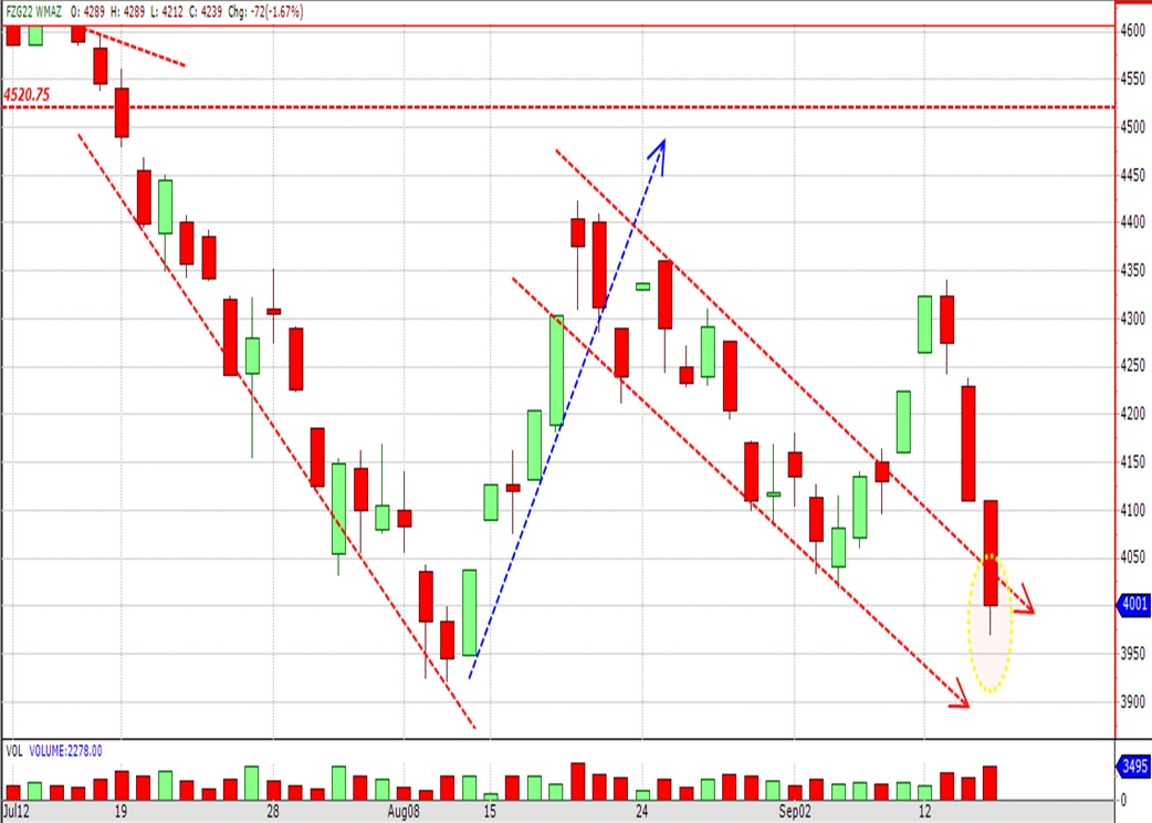 Breaking back inside the downward channel-Technical Dec16WM