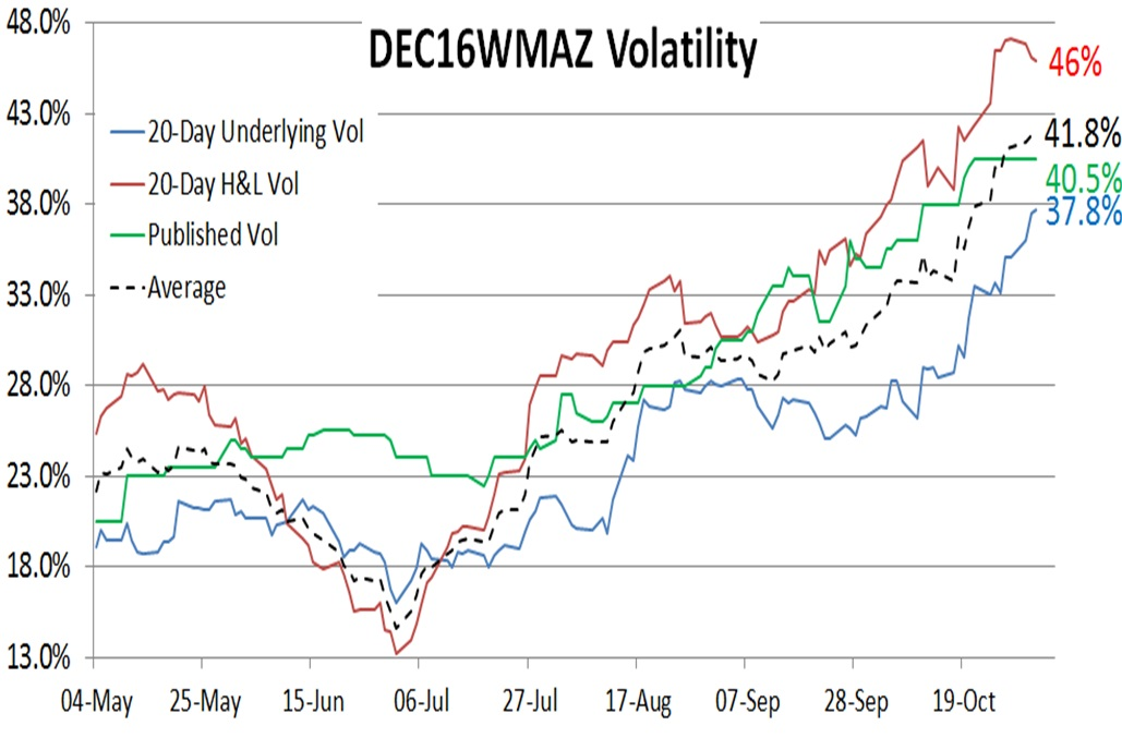 Volatility December  White Maize
