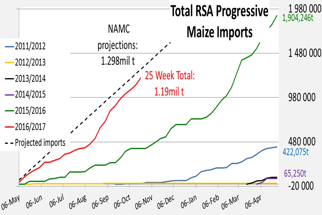 S. Africa imported 81,911t of maize for the week ending Oct 21st