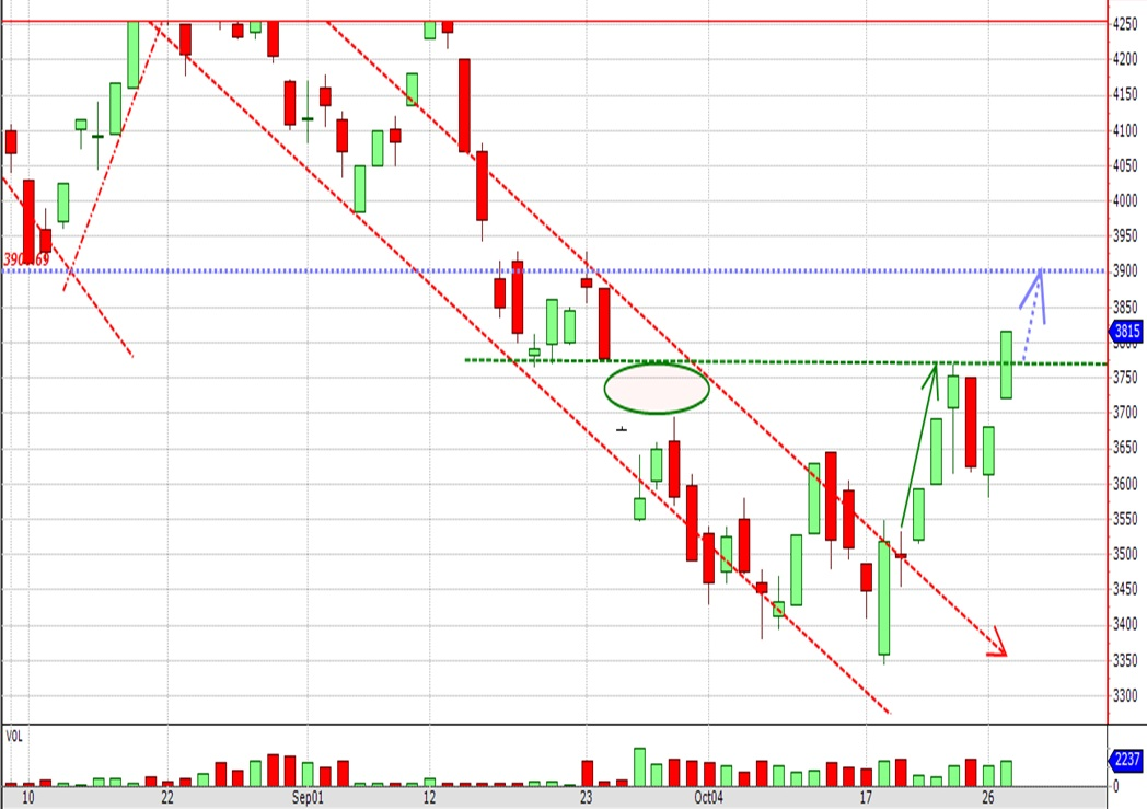 Breakout Dec16 White Maize above resistance.