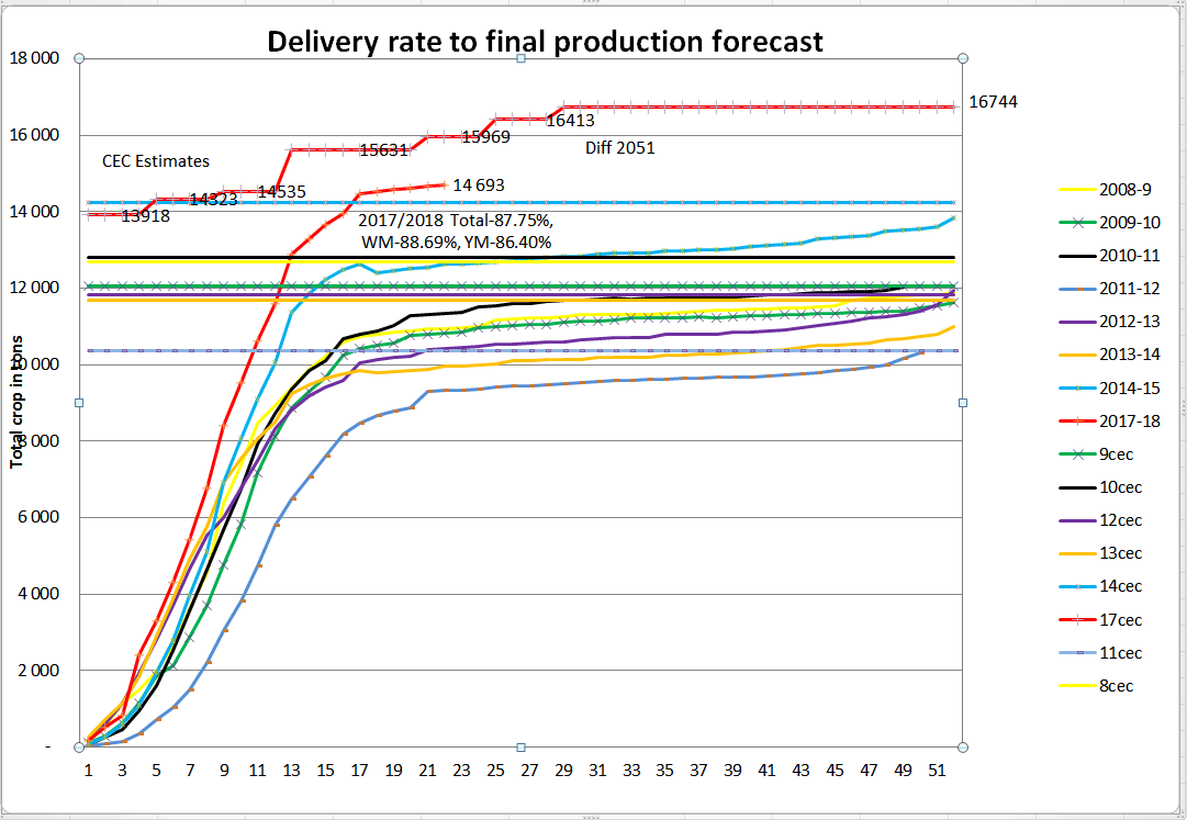 Delivery rate to final production forecast.