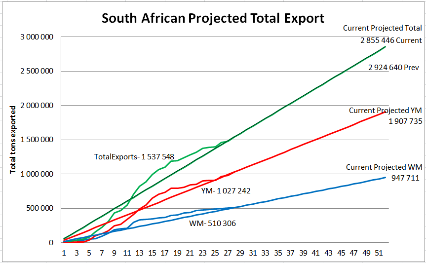 South African projected total maize export week 28/52.