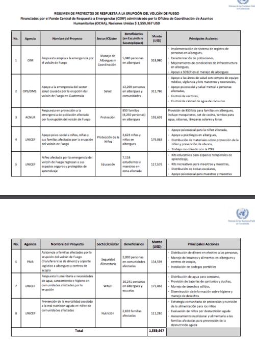Esta es la descripción de los proyectos en que se ejecutará la donación de Naciones Unidas.