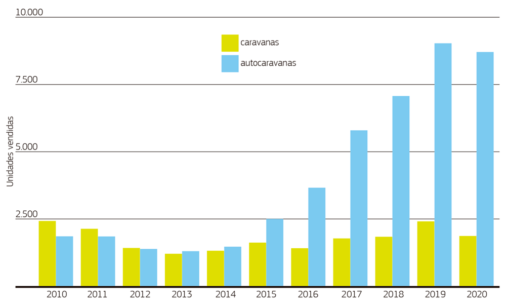 Evolución de Ventas 2010-2020