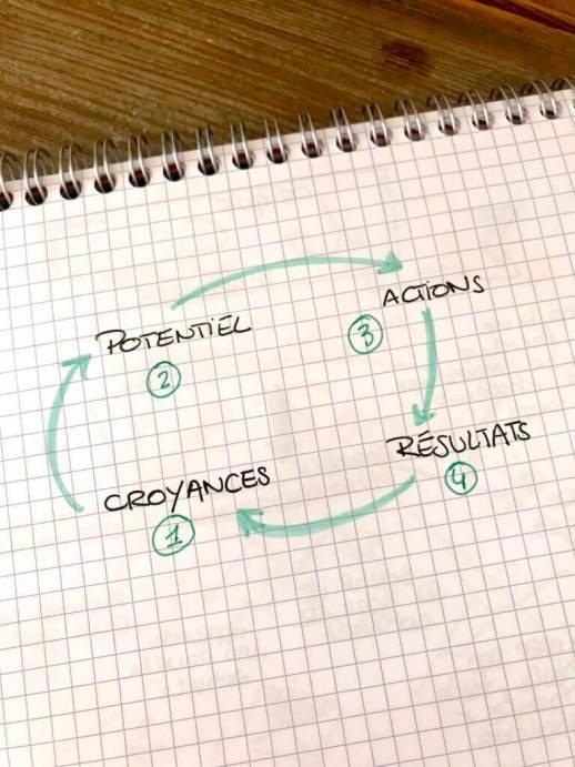 blog-entrepreneur-alsace-soyezaydacieux