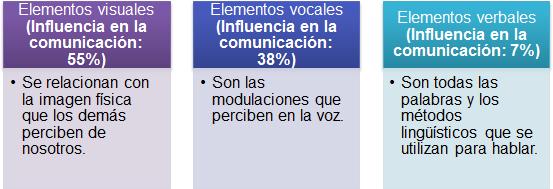 Fórmula V-V-V de la comunicación