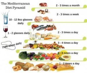 The Mediterranean Diet and Lifestyle