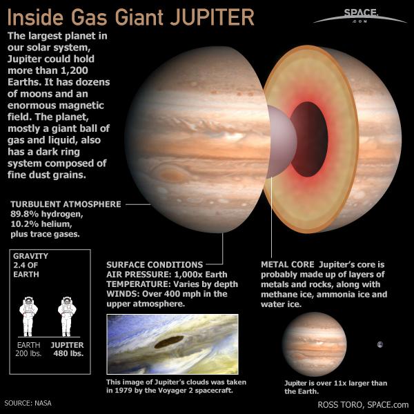 Inside Gas Giant Jupiter (Infographic)