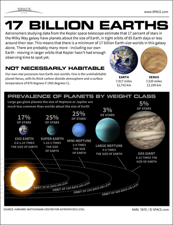 Find out the facts about Titan's heavy atmosphere, lakes of hydrocarbons and the possibility of life in this SPACE.com infographic.