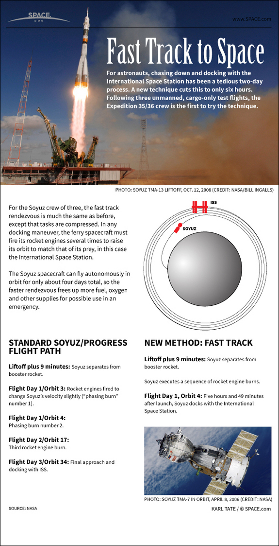 Find out how astronauts can now travel to the space station in hours instead of days, in this SPACE.com Infographic.