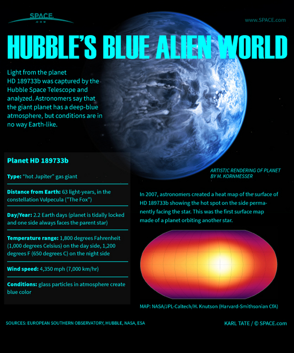 Find out about the deep-blue exoplanet discovered by the Hubble Space Telescope in this SPACE.com infographic.