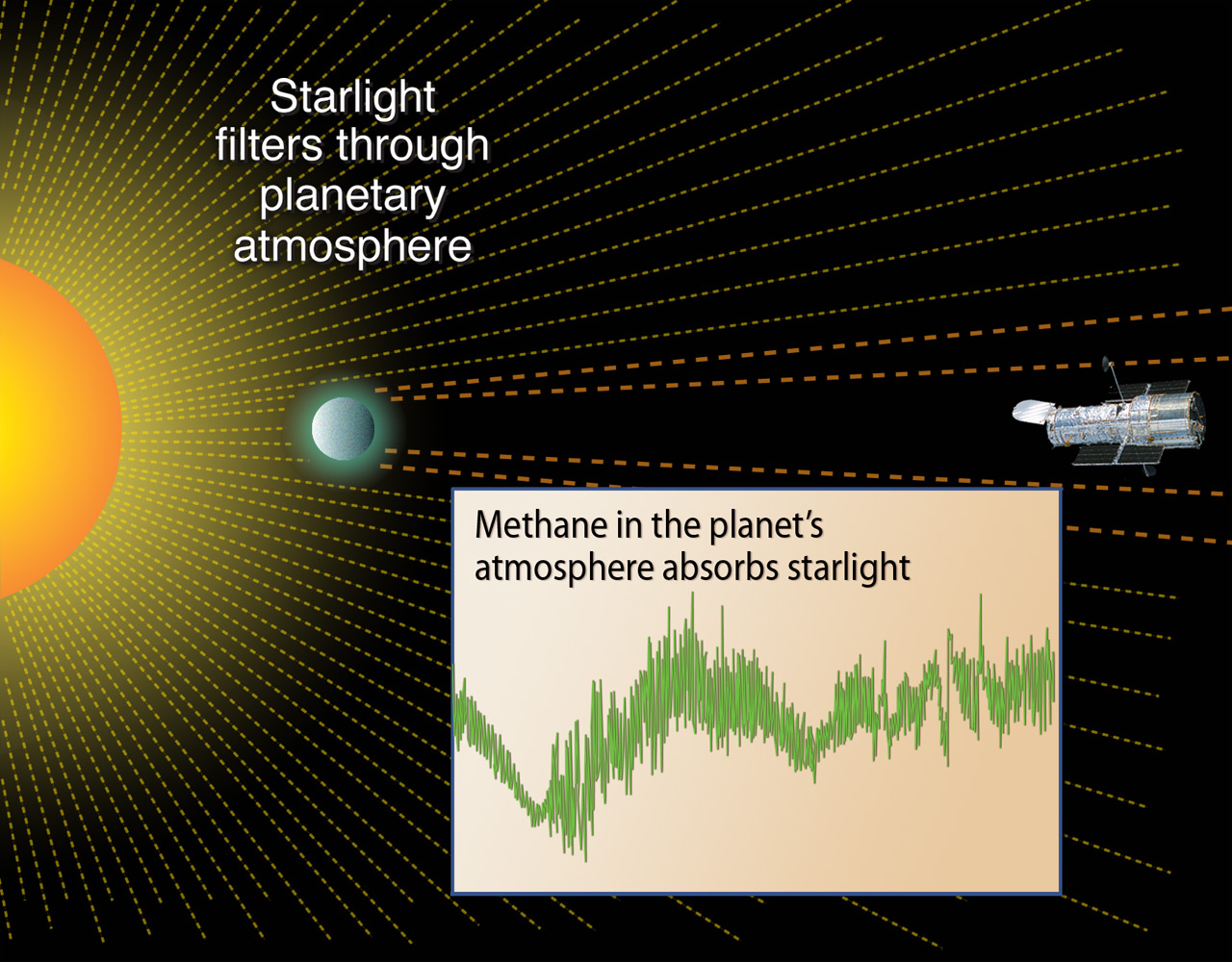 Astronomers can study the starlight that filters through exoplanet atmospheres, searching for signatures of molecules that may be signs of life. - See more at: http://www.space.com/31519-alien-life-hunt-biosignatures-exoplanet-atmospheres.html#sthash.DvLf1Exl.dpuf