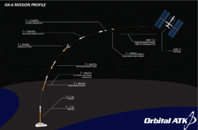 Cygnus Projected Path