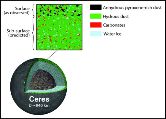 Box: The top layer of Ceres contains dry pyroxene dust accumulated from space, mixed in with native hydrous dust, carbonates and water ice. Bottom: A cross section of Ceres showing surface layers, plus a watery mantle and a rocky-metallic core.