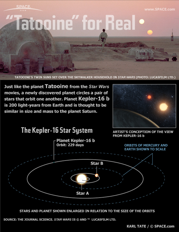 Learn about the alien planet Kepler-16b that resembles Luke Skywalker's home world Tatooine in this SPACE.com infographic.