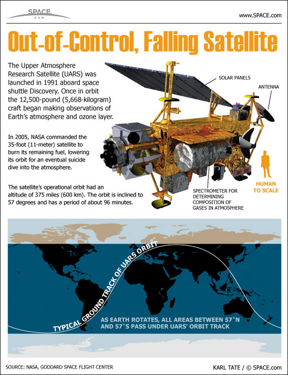 Get a snapshot view of NASA's Upper Atmosphere Research Satellite (UARS), which will fall to Earth in 2011, in this SPACE.com infographic.