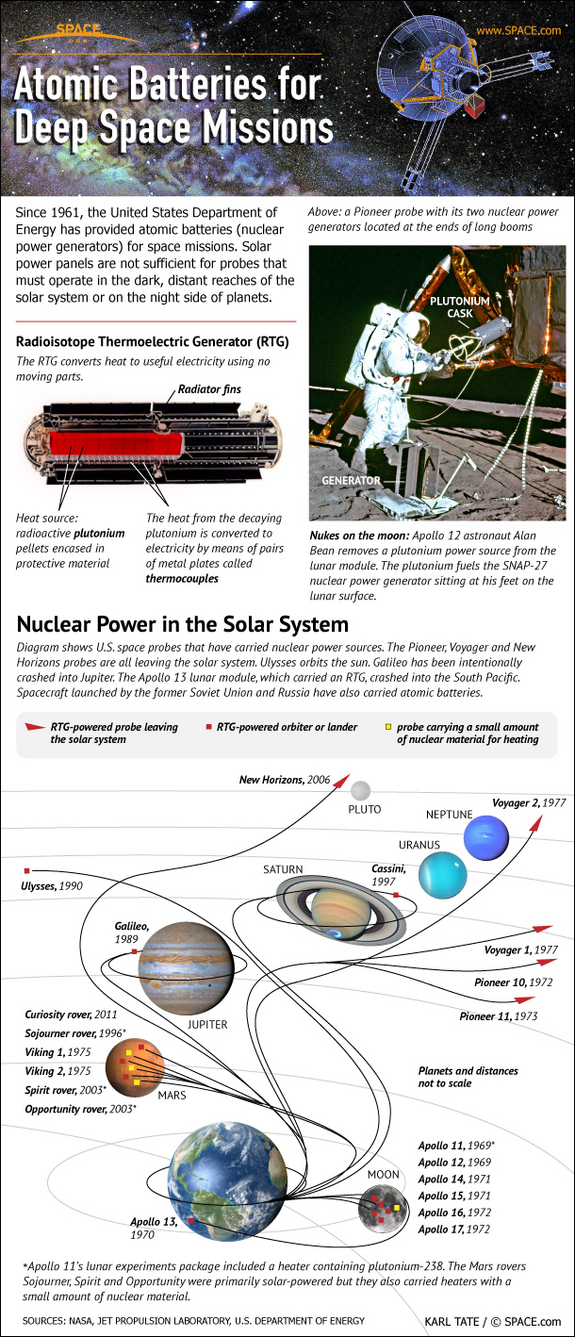 Learn about nuclear power used on NASA space probes in this SPACE.com infographic.