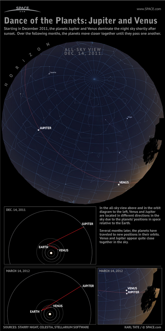 Learn how the changing geometery of planetary orbits will bring Venus and Jupiter together in the night sky, in this SPACE.com infographic.