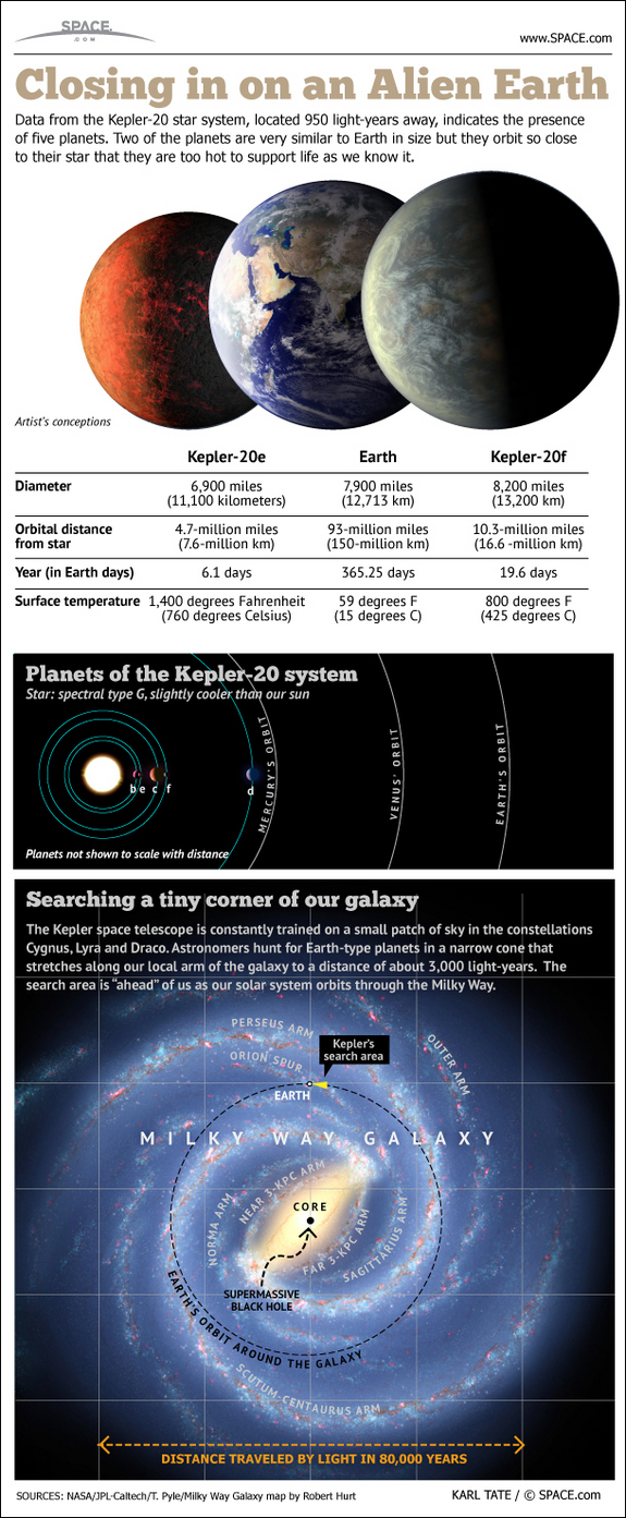 Learn about the latest Kepler space telescope discovery of alien Earths, Kepler-20e and Kepler-20f, in this SPACE.com infographic.