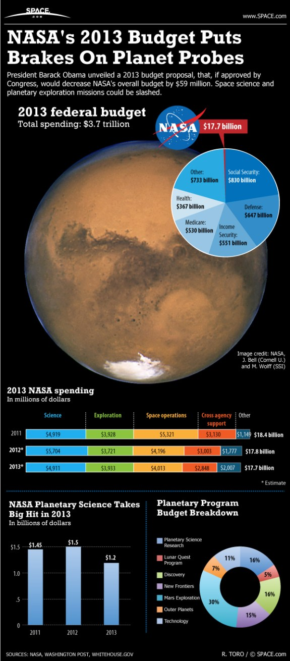 Learn how cuts to the U.S. budget will threaten NASA space missions, in this SPACE.com infographic.