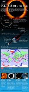 Find out what happens when the moon crosses in front of the sun in this SPACE.com infographic.