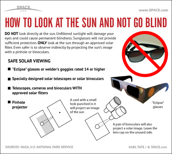 Find out how to not go blind when you look at a solar eclipse in this SPACE.com infographic.
