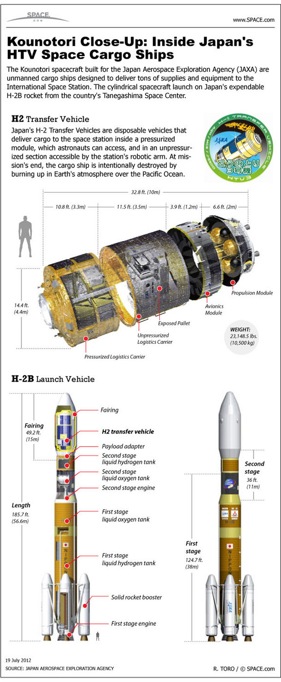 Find out about Japan's huge cargo ship bound for the space station, in this SPACE.com infographic.