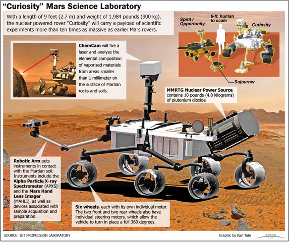 The Mars rover tool Curiosity will perform numerous scientific experiments of the red planet.