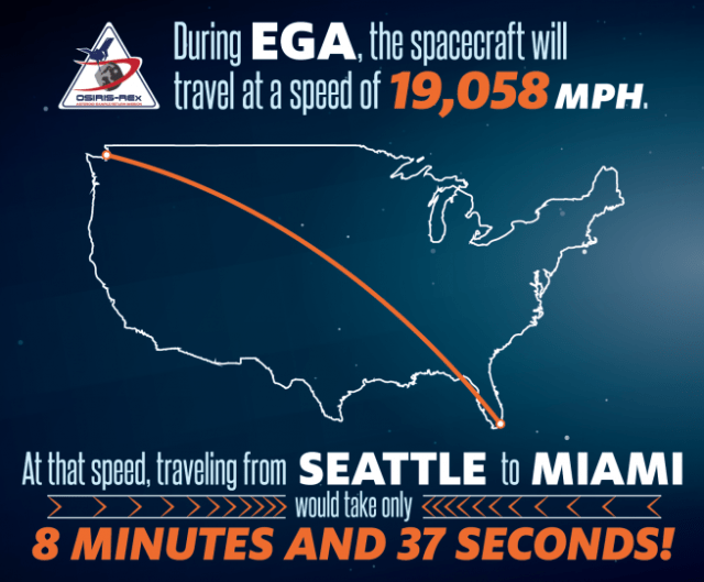 Graphic showing how fast OSIRIS-REx could traverse the U.S. during the EGA. Image Credit: NASA