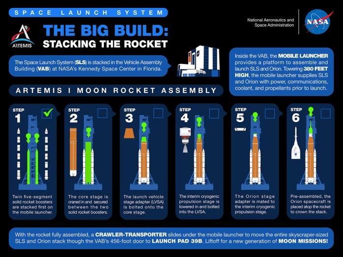 प्रक्रिया पर एक इन्फोग्राफिक आर्टेमिस 1 मिशन स्टैकिंग के लिए गुजरना होगा।  साभार: NASA