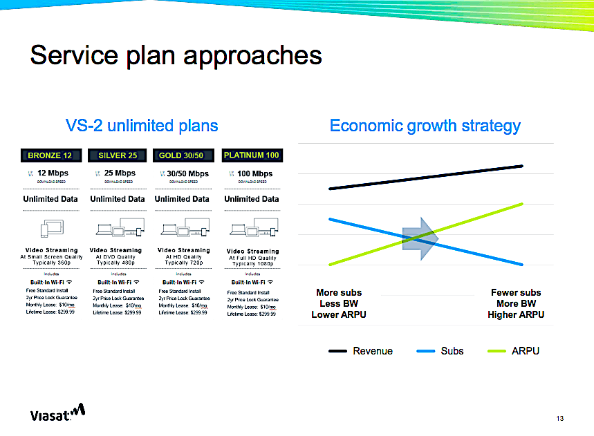 ViaSat: Rural WiFi, aero connectivity, defense to take increased share of our bandwidth