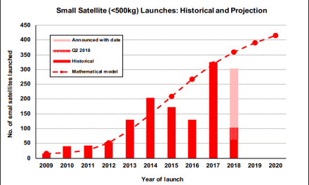 A Q2 2018 dip in smallsat launches, but many missions and new vehicles are imminent