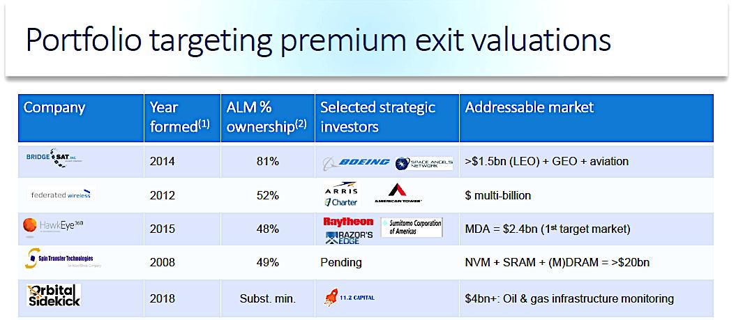 Allied Minds: Raytheon investment in satellite-SigInt Hawkeye 360, Boeing in BridgeSat validate startups' promise
