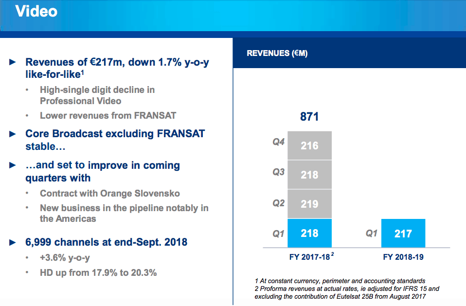 Eutelsat says its core video business is solid, asks market to look past US military contract loss