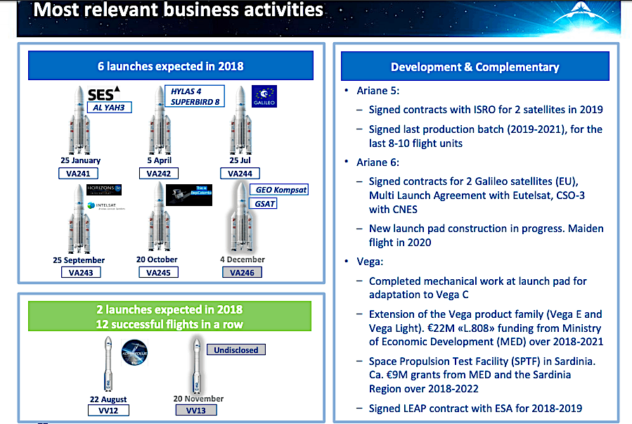 Rocket-builder Avio, with market and government tailwind, reports increased revenue & EBITDA