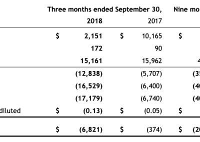 UrtheCast back on the precipice after Deimos CEO resignation, liquidity deadlines