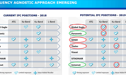 Eutelsat on satellite in-flight connectivity: Full of potential, but delivery is still bad