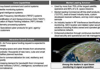 Kratos reports $65 million in space/satellite contract commitments, expects 4th-quarter growth