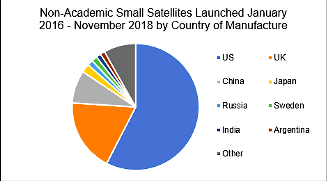 Britain built more small satellites than China 2016-2018. Is that sustainable?