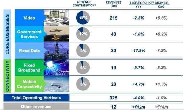 Eutelsat: Yes, we missed our revenue target again. Judge us instead on EBITDA margin, cash flow, ROIC