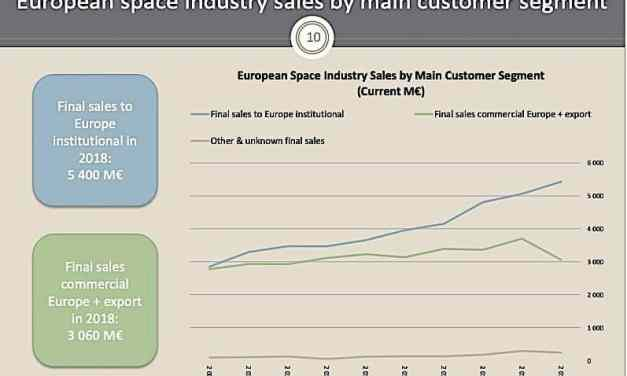 Commercial slowdown means Europe's space sector more dependent than ever on government business