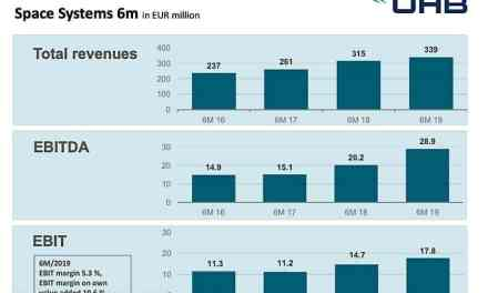 Ariane 5-to-Ariane 6 transition eroding revenue, profit at Europe's launcher industrial base
