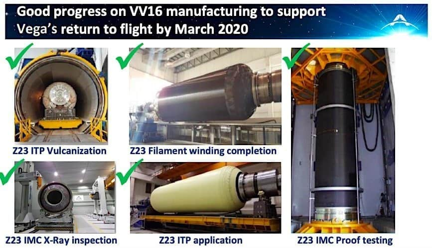Government development spending protects Avio from low Ariane 5, Vega launch activity in 2019