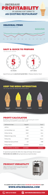 Increase Profit with Soft Serve Infographic