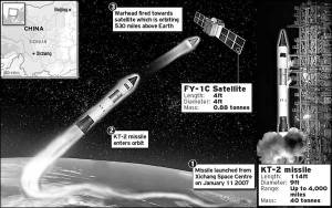 Schematics of the ASAT program mission profile (Source: nautilus.org).