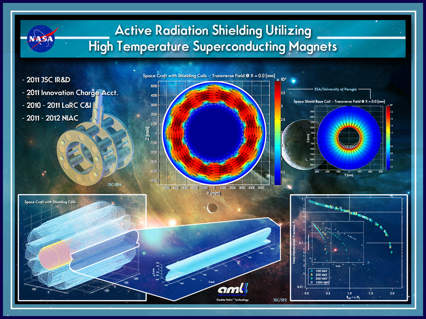 Magnetic shielding concept poster (Credits: NASA/NIAC).