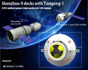 Docking Between Shenzou-9 and Tiangong-1 (Credits: ).