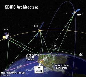 SBIRS system architecture with GEO, HEO and LEO satellites (Credits: Lockheed Martin).